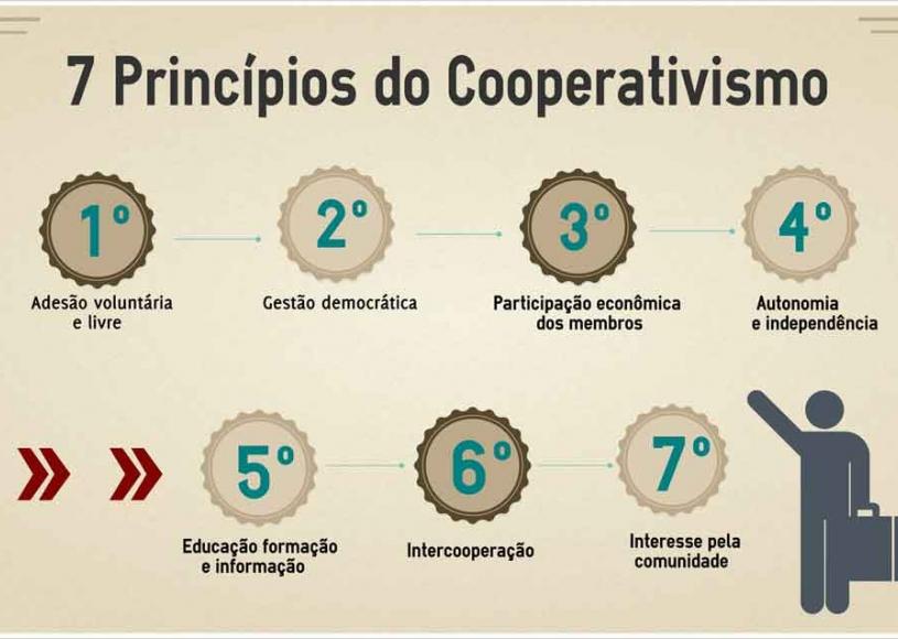 Cooperação: a grande alternativa e caminho para os novos tempos